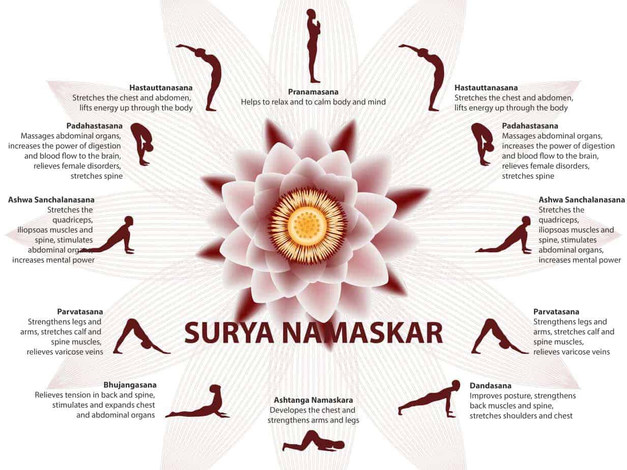 Surya Namaskar Pose - Yoga to Reduce Belly Fat